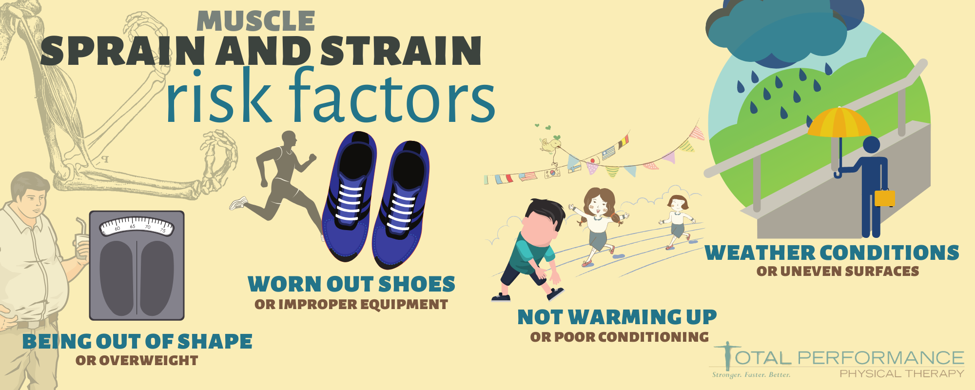 Infographic explaining risk factors for sprains and strains